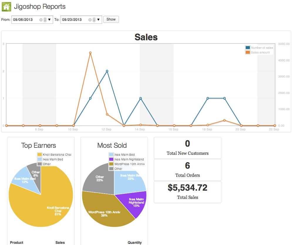 Sell with WordPress   Jigoshop Reporting