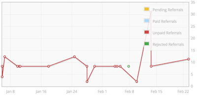 AffiliateWP Review | Reporting Graph