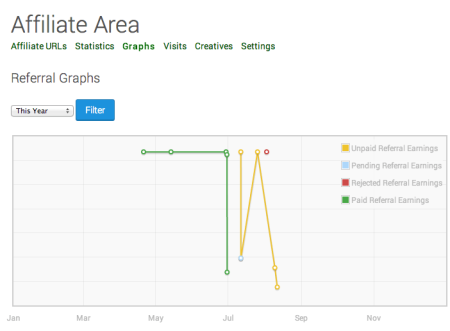 AffiliateWP Review | Graphs Tab