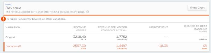 Revenue Per Visitor