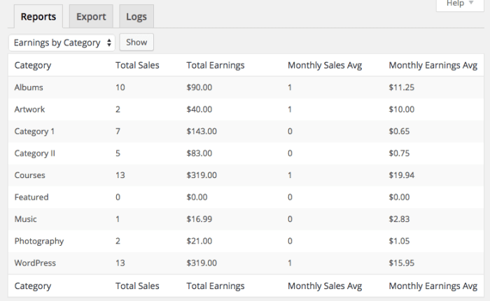 Easy Digital Downloads 2.4 Review: category earnings list