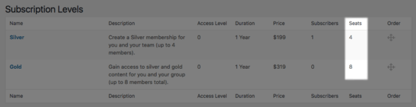 Restrict Content Pro Group Memberships: seat count