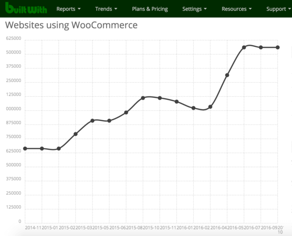 WooCommerce Growth